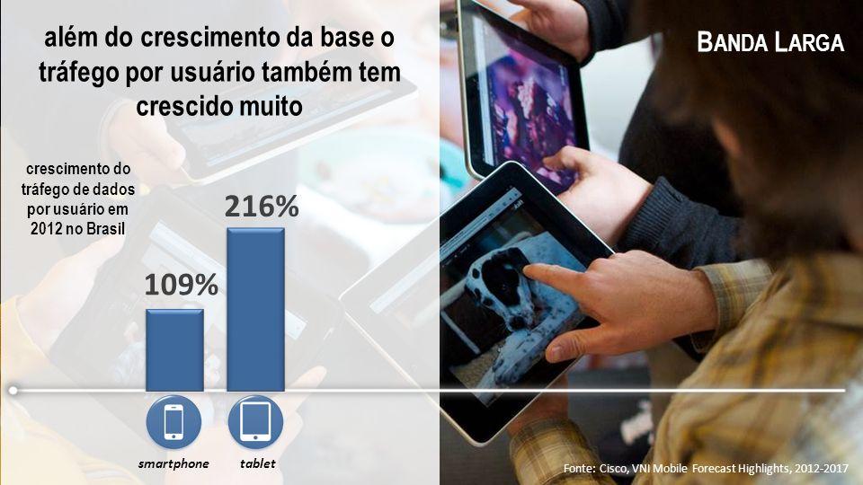 além do crescimento da base o tráfego por usuário também tem crescido muito Fonte: Cisco, VNI Mobile Forecast Highlights, 2012-2017 B ANDA L ARGA crescimento do tráfego de dados por usuário em 2012 no Brasil tabletsmartphone 109% 216%