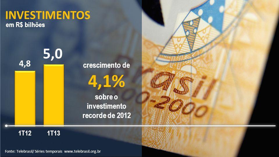 INVESTIMENTOS Fonte: Telebrasil/ Séries temporais www.telebrasil.org.br em R$ bilhões crescimento de 4,1% sobre o investimento recorde de 2012 5,0