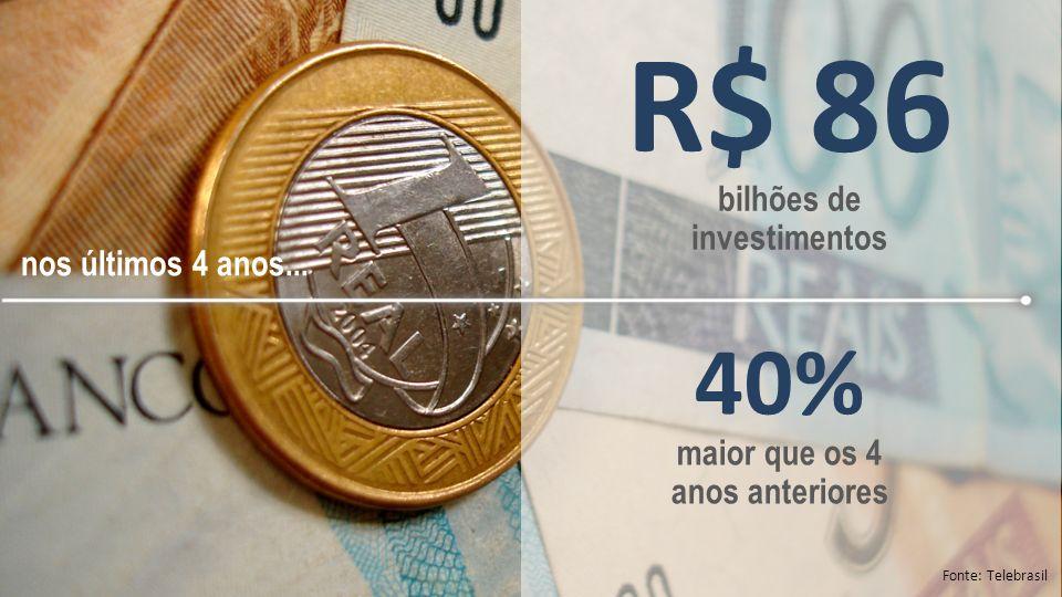R$ 200 bilhões de impostos e taxas recolhidos Fonte: Telebrasil 2,3x o valor investido no período nos últimos 4 anos...