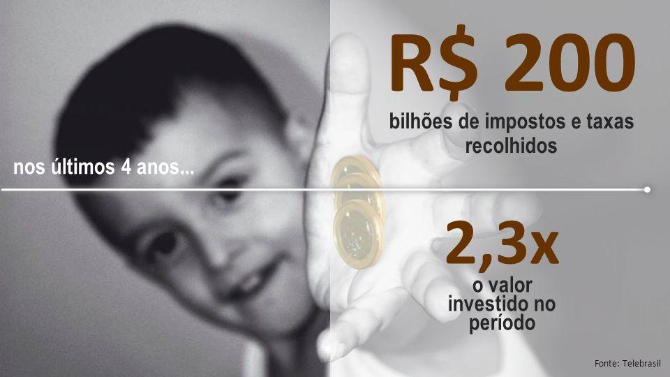 RECEITA BRUTA Fonte: Telebrasil em R$ bilhões crescimento de 5,2% 2,7x o crescimento do PIB 55,1