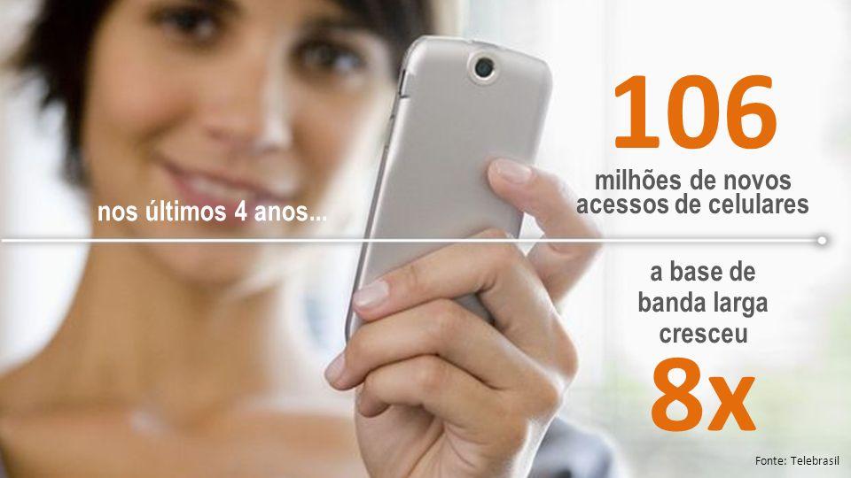 106 milhões de novos acessos de celulares Fonte: Telebrasil a base de banda larga cresceu 8x nos últimos 4 anos...