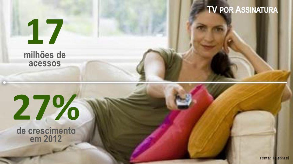 17 milhões de acessos 27% de crescimento em 2012 Fonte: Telebrasil TV POR A SSINATURA