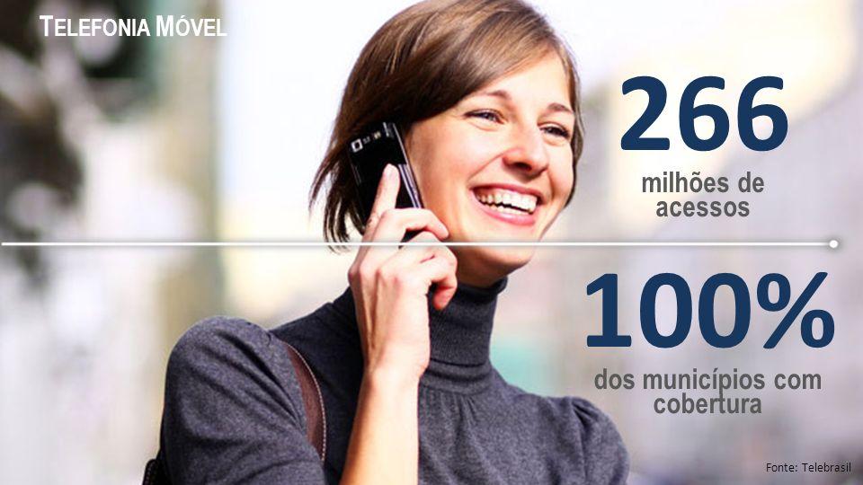 266 milhões de acessos 100% dos municípios com cobertura Fonte: Telebrasil T ELEFONIA M ÓVEL
