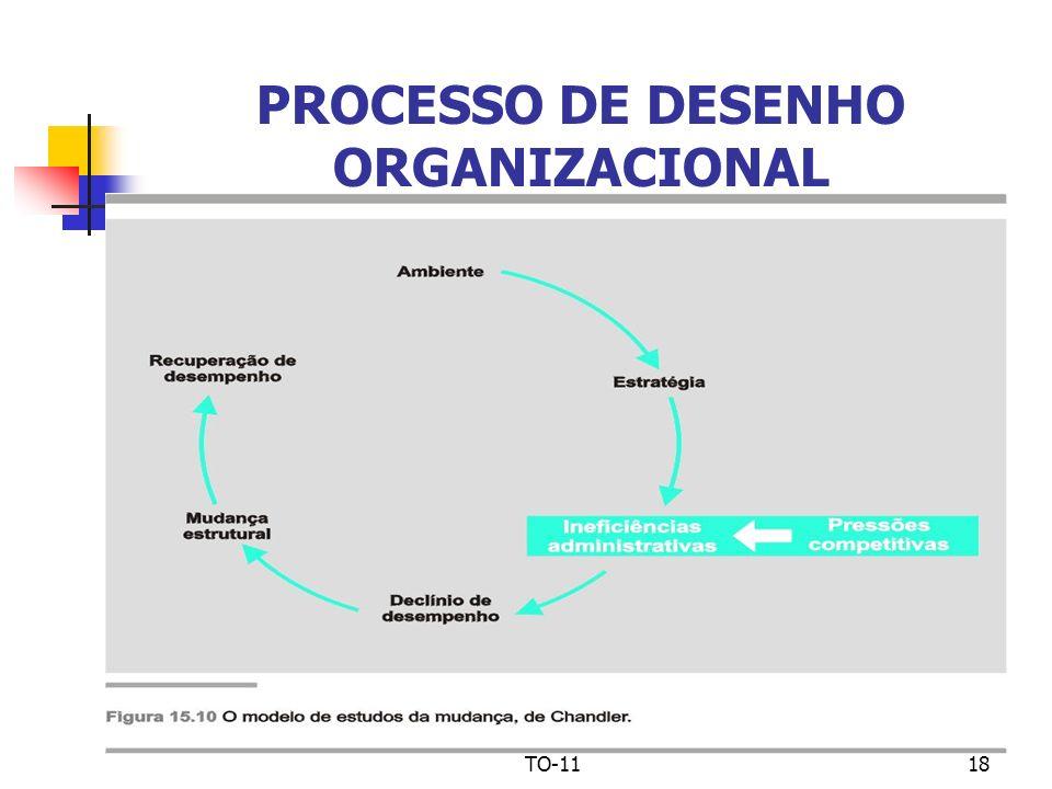 TO-1118 PROCESSO DE DESENHO ORGANIZACIONAL