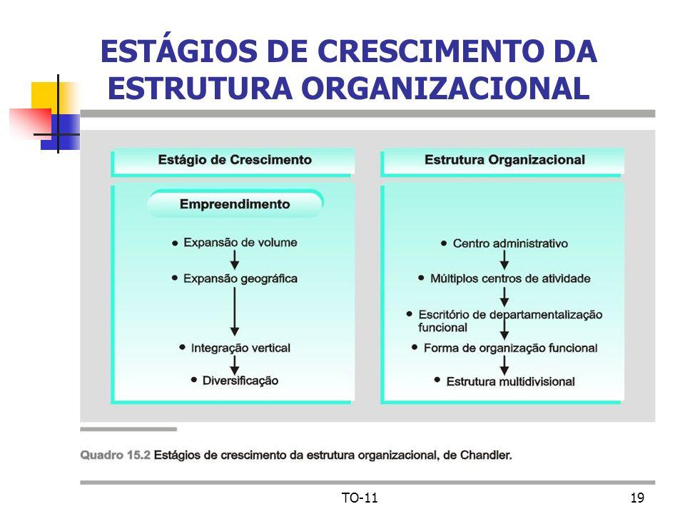 TO-1119 ESTÁGIOS DE CRESCIMENTO DA ESTRUTURA ORGANIZACIONAL