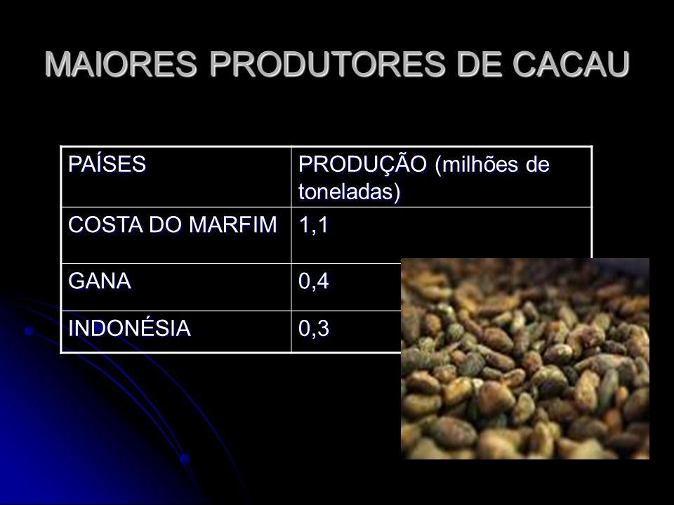 MAIORES PRODUTORES DE CACAU PAÍSES PRODUÇÃO (milhões de toneladas) COSTA DO MARFIM 1,1 GANA0,4 INDONÉSIA0,3