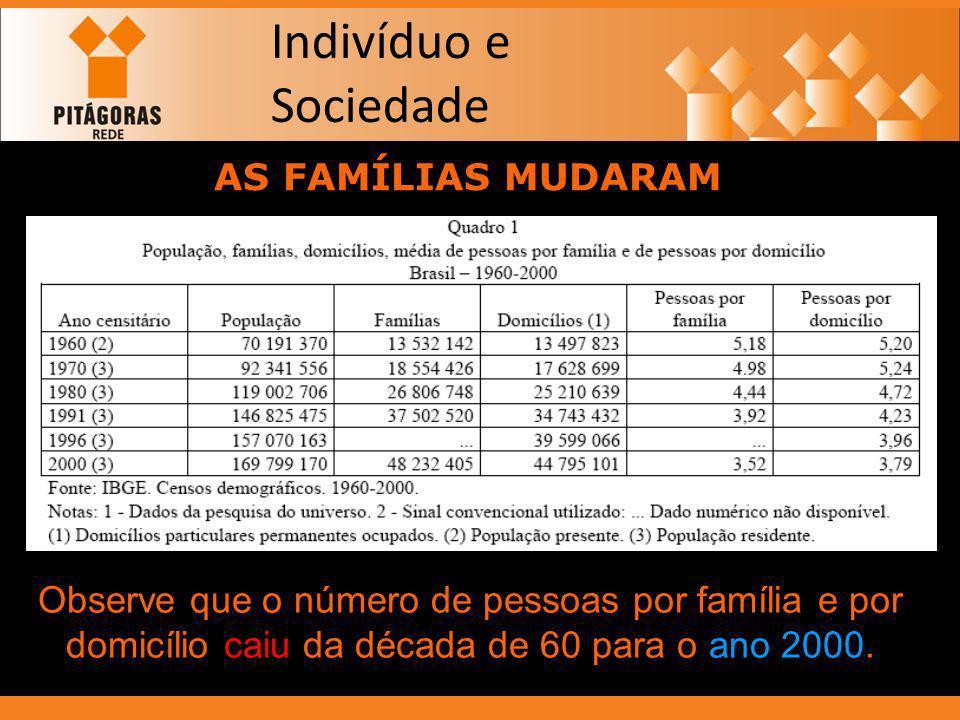 Indivíduo e Sociedade AS FAMÍLIAS MUDARAM Observe que o número de pessoas por família e por domicílio caiu da década de 60 para o ano 2000.