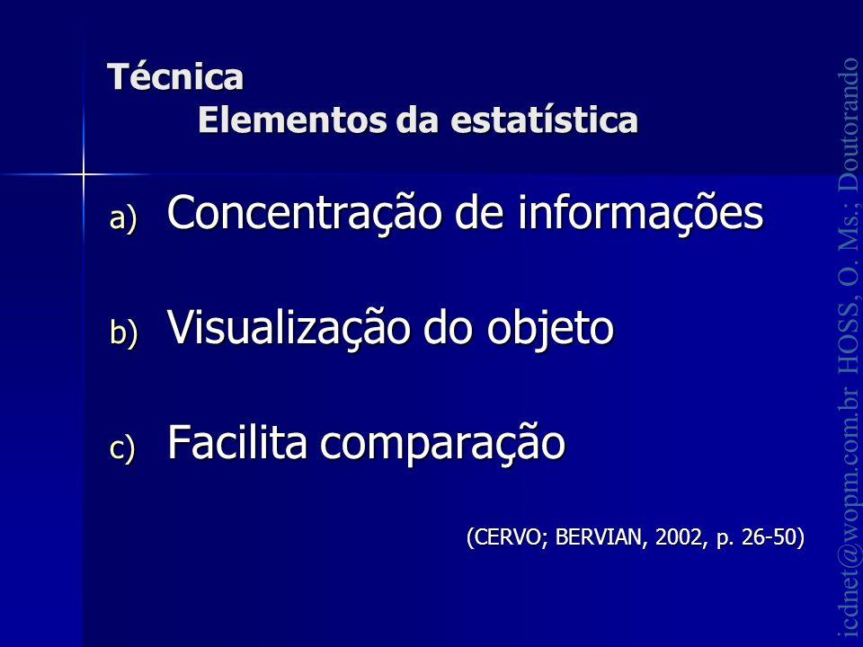 icdnet@wopm.com.br HOSS, O. Ms.; Doutorando Técnica Elementos da estatística a) Concentração de informações b) Visualização do objeto c) Facilita comp