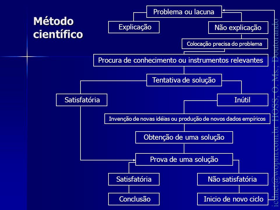 Método científico Problema ou lacuna Inicio de novo ciclo Não explicação Colocação precisa do problema Tentativa de solução Inútil Satisfatória Conclu