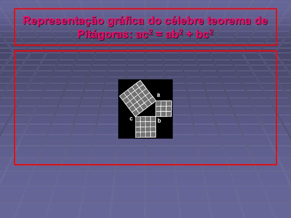 Representação gráfica do célebre teorema de Pitágoras: ac 2 = ab 2 + bc 2