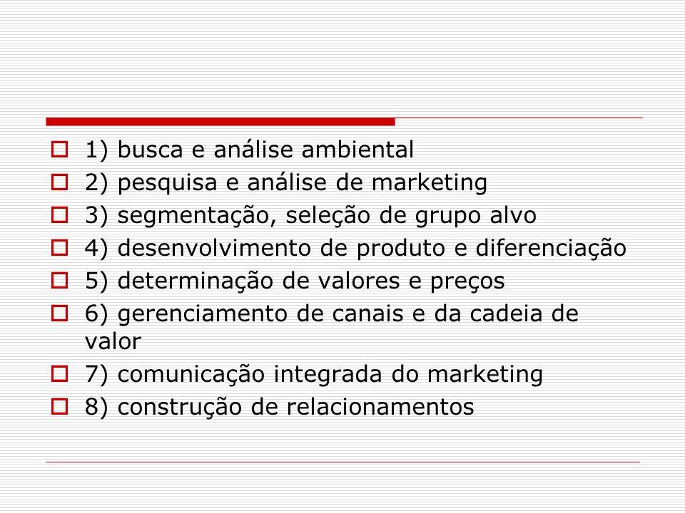 1) busca e análise ambiental 2) pesquisa e análise de marketing 3) segmentação, seleção de grupo alvo 4) desenvolvimento de produto e diferenciação 5)