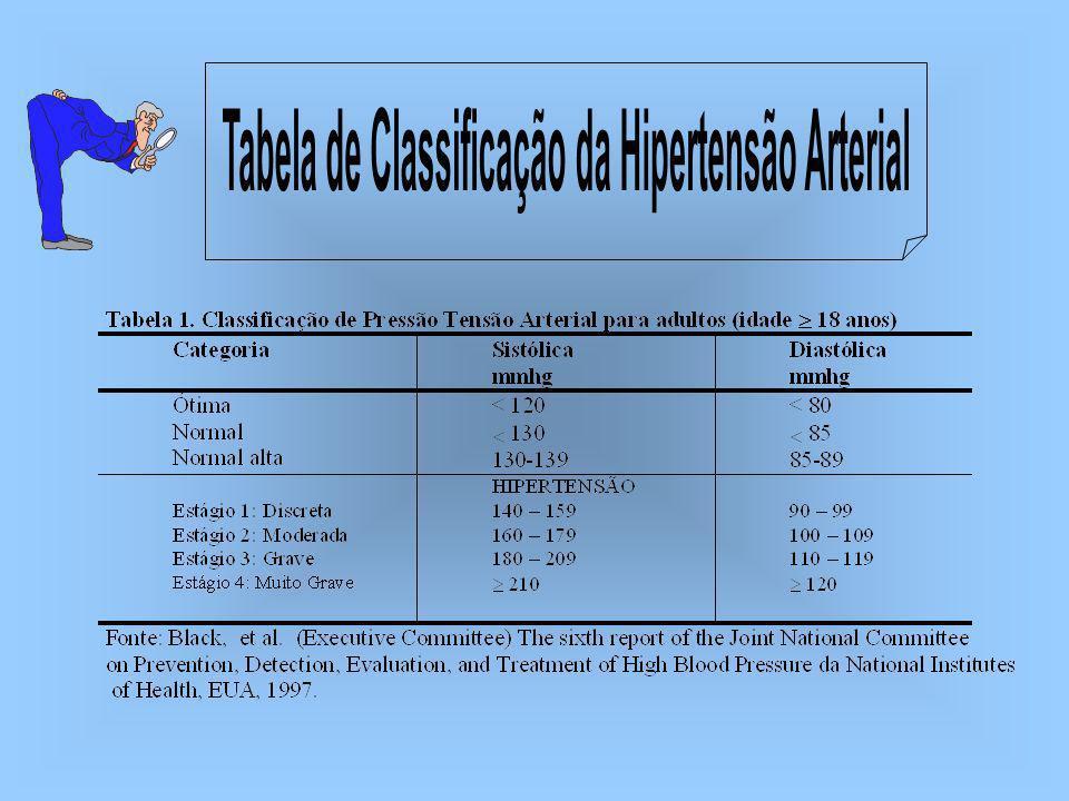 Idiopática ou essencial; sistólica isolada; limítrofe; maligna; acelerada, urgente ou emergencial; lábil ou intermitente; hipertensão secundária.
