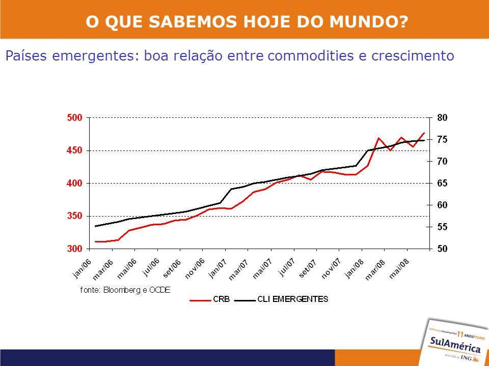O QUE SABEMOS HOJE DO MUNDO? Países emergentes: boa relação entre commodities e crescimento