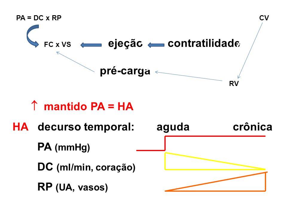 PA = DC x RP CV FC x VS ejeção contratilidade pré-carga RV mantido PA = HA HA decurso temporal: aguda crônica PA (mmHg) DC (ml/min, coração) RP (UA, v