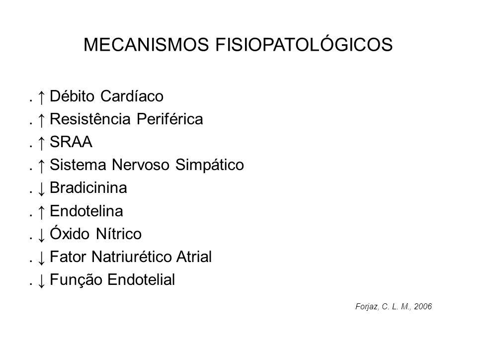 MECANISMOS FISIOPATOLÓGICOS. Débito Cardíaco. Resistência Periférica. SRAA. Sistema Nervoso Simpático. Bradicinina. Endotelina. Óxido Nítrico. Fator N
