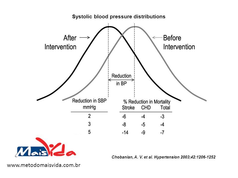 Chobanian, A. V. et al. Hypertension 2003;42:1206-1252 Systolic blood pressure distributions www.metodomaisvida.com.br
