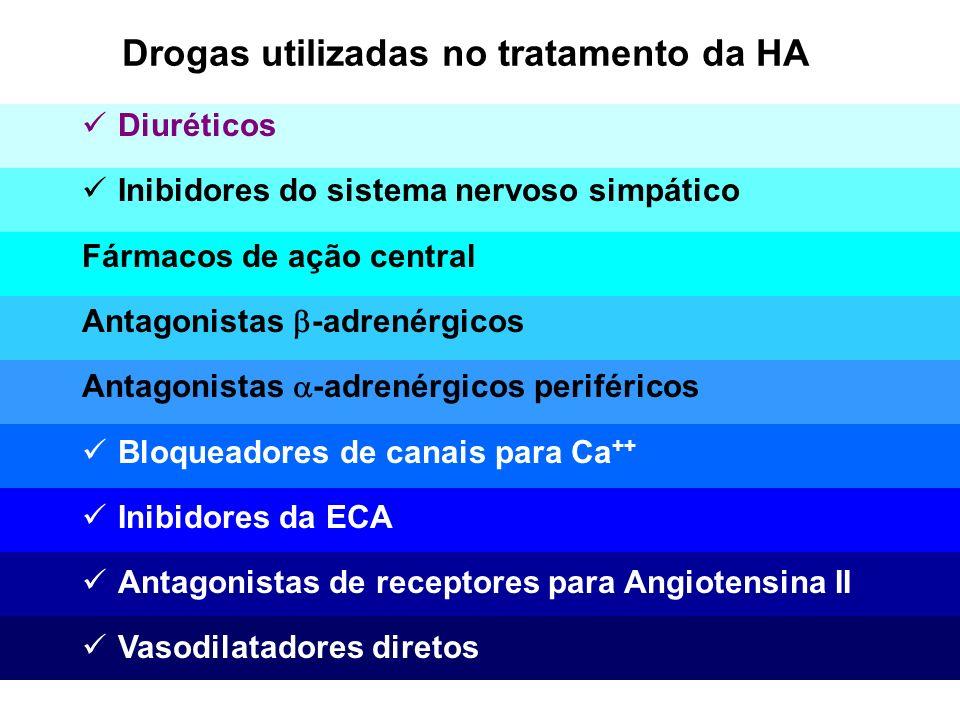 Drogas utilizadas no tratamento da HA Diuréticos Inibidores do sistema nervoso simpático Fármacos de ação central Antagonistas -adrenérgicos Antagonis
