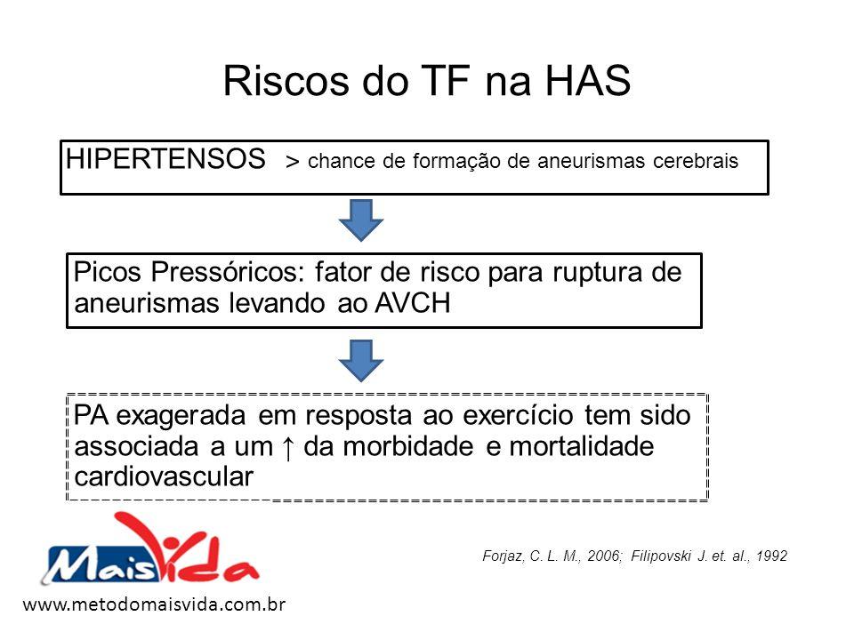 Riscos do TF na HAS HIPERTENSOS ˃ chance de formação de aneurismas cerebrais Picos Pressóricos: fator de risco para ruptura de aneurismas levando ao A