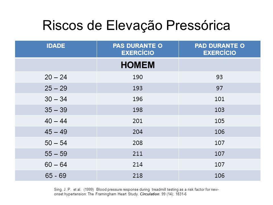 Riscos de Elevação Pressórica IDADEPAS DURANTE O EXERCÍCIO PAD DURANTE O EXERCÍCIO HOMEM 20 – 24 19093 25 – 29 19397 30 – 34 196101 35 – 39 198103 40