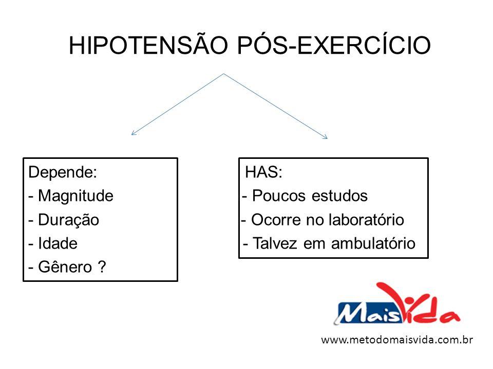HIPOTENSÃO PÓS-EXERCÍCIO Depende: HAS: - Magnitude - Poucos estudos - Duração - Ocorre no laboratório - Idade - Talvez em ambulatório - Gênero ? www.m