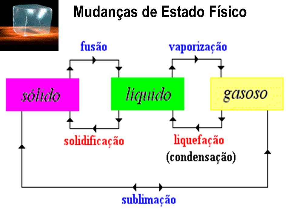 Mudanças Físicas Algumas mudanças físicas: Ebulição de um líquido Fusão de um sólido Dissolução de um sólido em um líquido formando uma mistura homogê