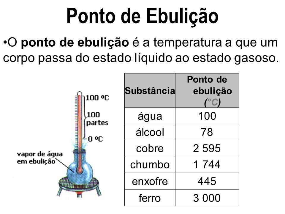 Ponto de Fusão O ponto de fusão é o ponto ao qual uma substância passa do estado sólido ao estado líquido. Substância Ponto de Fusão(°C) água0 álcool-