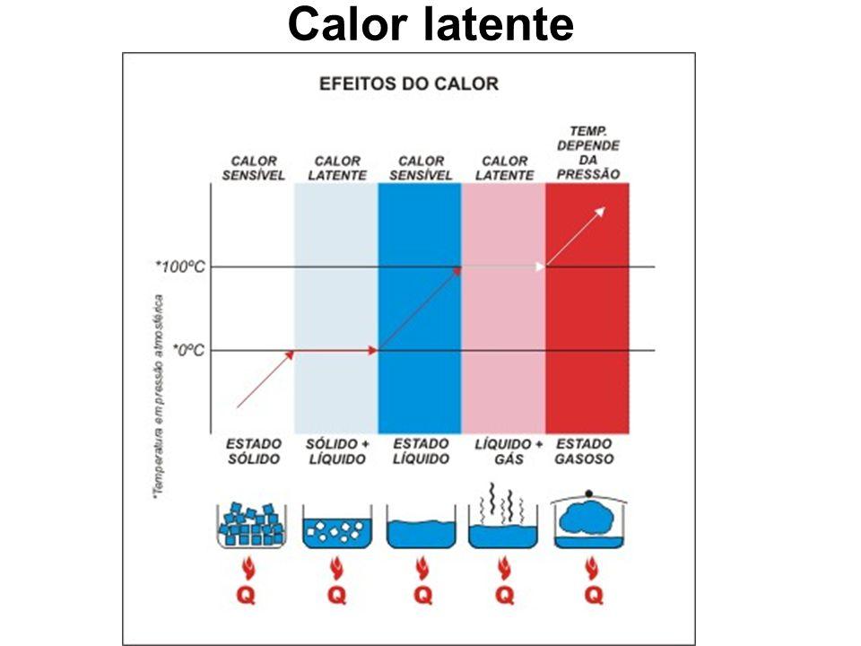 Calor latente Ao receber calor, um bloco de gelo a 0 o C derrete, transformando-se em água no estado líquido. Por mais que o gelo receba calor, enquan