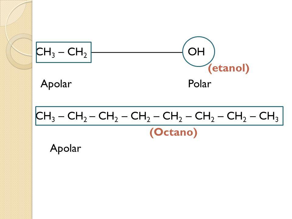 CH 3 – CH 2 –––––––––––––––– OH (etanol) Apolar Polar CH 3 – CH 2 – CH 2 – CH 2 – CH 2 – CH 2 – CH 2 – CH 3 (Octano) Apolar