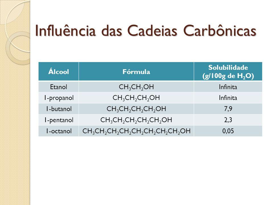 Influência das Cadeias Carbônicas ÁlcoolFórmula Solubilidade (g/100g de H 2 O) EtanolCH 3 CH 2 OHInfinita 1-propanolCH 3 CH 2 CH 2 OHInfinita 1-butano