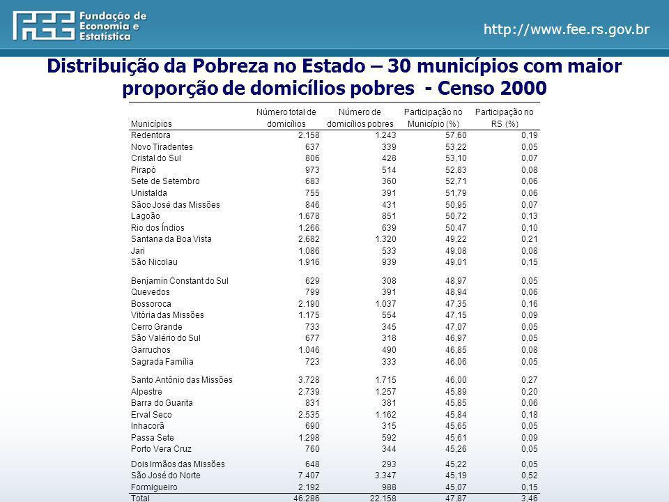 http://www.fee.rs.gov.br Distribuição da Pobreza no Estado – 30 municípios com maior proporção de domicílios pobres - Censo 2000 Municípios Número tot