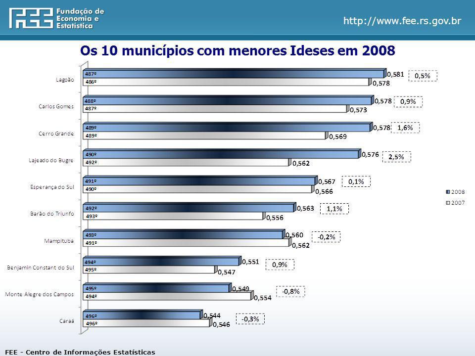 http://www.fee.rs.gov.br Os 10 municípios com menores Ideses em 2008 FEE - Centro de Informações Estatísticas