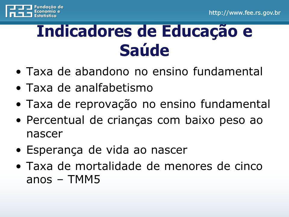Indicadores de Educação e Saúde Taxa de abandono no ensino fundamental Taxa de analfabetismo Taxa de reprovação no ensino fundamental Percentual de cr