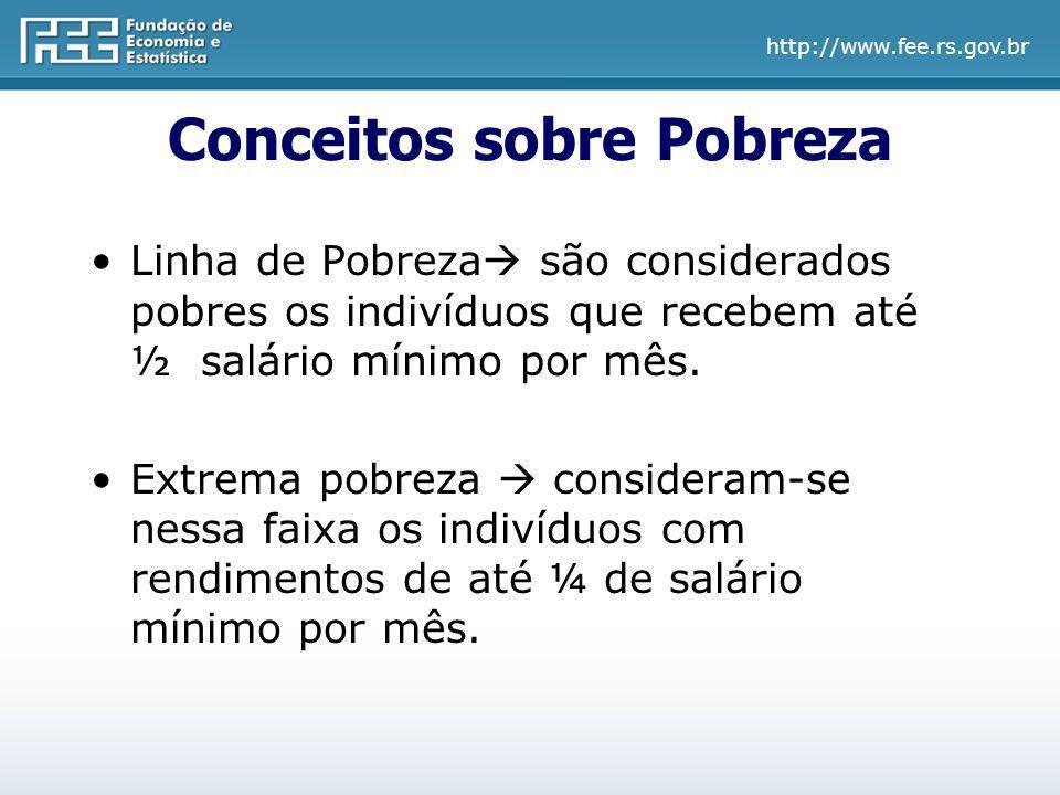 http://www.fee.rs.gov.br Conceitos sobre Pobreza Linha de Pobreza são considerados pobres os indivíduos que recebem até ½ salário mínimo por mês. Extr