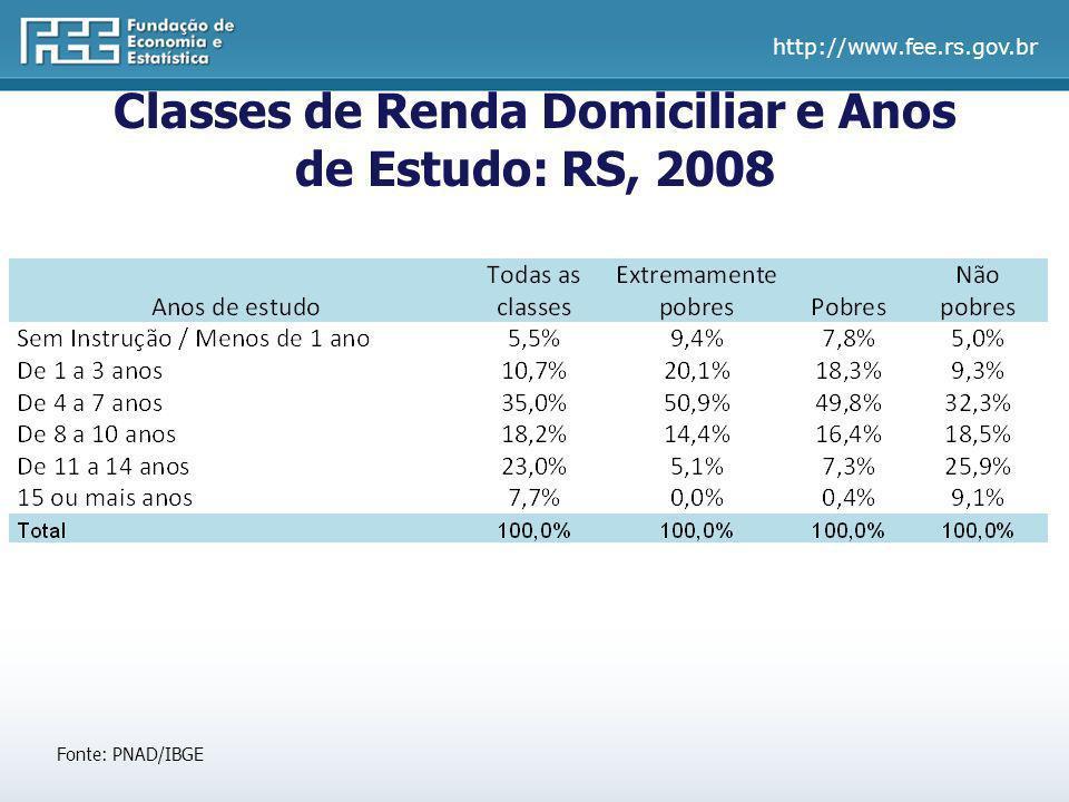 http://www.fee.rs.gov.br Classes de Renda Domiciliar e Anos de Estudo: RS, 2008 Fonte: PNAD/IBGE