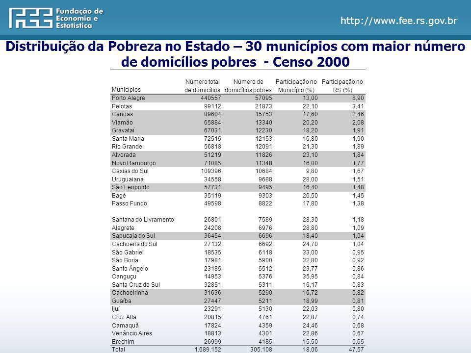 http://www.fee.rs.gov.br Distribuição da Pobreza no Estado – 30 municípios com maior proporção de domicílios pobres - Censo 2000 Municípios Número total de domicílios Número de domicílios pobres Participação no Município (%) Participação no RS (%) Redentora 2.158 1.24357,600,19 Novo Tiradentes 637 33953,220,05 Cristal do Sul 806 42853,100,07 Pirapó 973 51452,830,08 Sete de Setembro 683 36052,710,06 Unistalda 755 39151,790,06 Sãoo José das Missões 846 43150,950,07 Lagoão 1.678 85150,720,13 Rio dos Índios 1.266 63950,470,10 Santana da Boa Vista 2.682 1.32049,220,21 Jari 1.086 53349,080,08 São Nicolau 1.916 93949,010,15 Benjamin Constant do Sul 629 30848,970,05 Quevedos 799 39148,940,06 Bossoroca 2.190 1.03747,350,16 Vitória das Missões 1.175 55447,150,09 Cerro Grande 733 34547,070,05 São Valério do Sul 677 31846,970,05 Garruchos 1.046 49046,850,08 Sagrada Família 723 33346,060,05 Santo Antônio das Missões 3.728 1.71546,000,27 Alpestre 2.739 1.25745,890,20 Barra do Guarita 831 38145,850,06 Erval Seco 2.535 1.16245,840,18 Inhacorã 690 31545,650,05 Passa Sete 1.298 59245,610,09 Porto Vera Cruz 760 34445,260,05 Dois Irmãos das Missões 648 29345,220,05 São José do Norte 7.407 3.34745,190,52 Formigueiro 2.192 98845,070,15 Total 46.286 22.15847,873,46