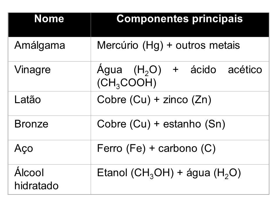 Água (H 2 O) + açúcar dissolvido (C 12 H 22 O 11 ) Aspecto visual contínuo: uma única fase Óleo(C x H y ) + água (H 2 O) Aspecto visual descontínuo: d