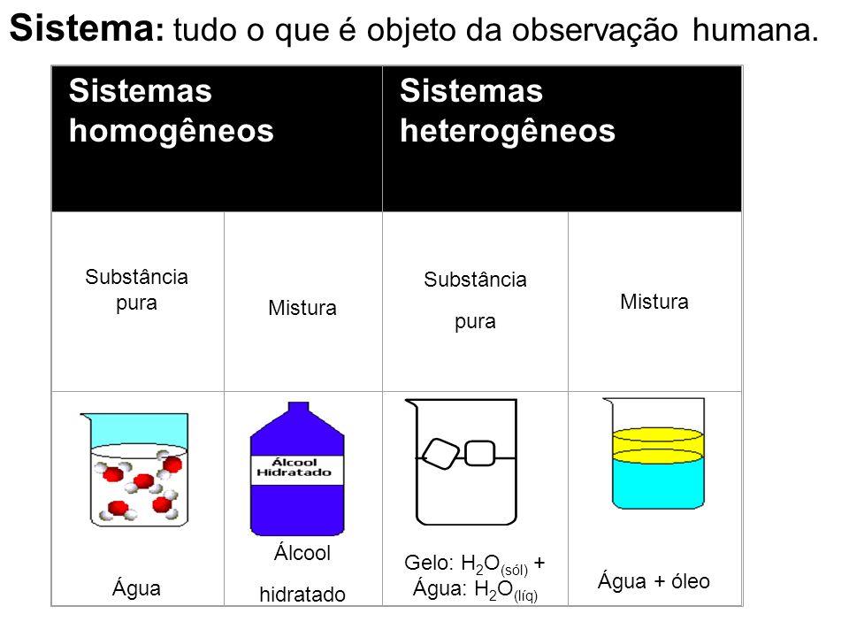 Aspecto homogêneo a olho nu Aspecto heterogêneo ao microscópio Copo de leite Líquido branco com gotículas de gordura O leite é, então, considerado uma