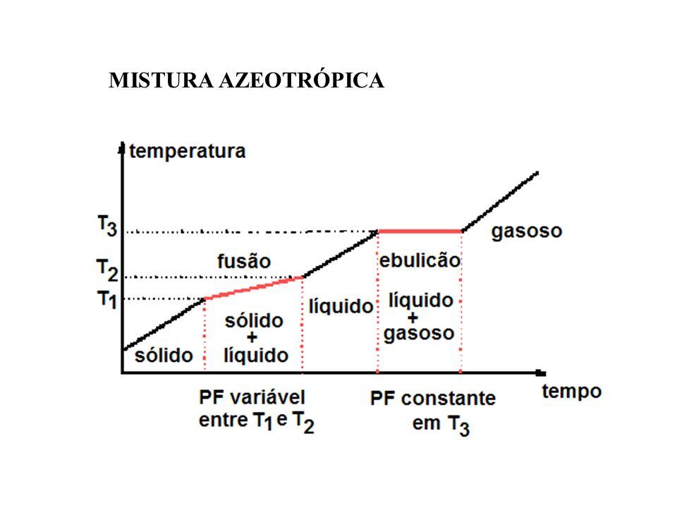 MISTURAS EUTÉTICAS