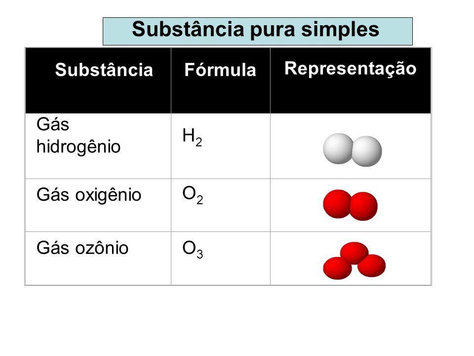 Substância Pura Simples Substâncias puras simples: que são formadas pela combinação de átomos de um único elemento químico, como por exemplo o gás hid