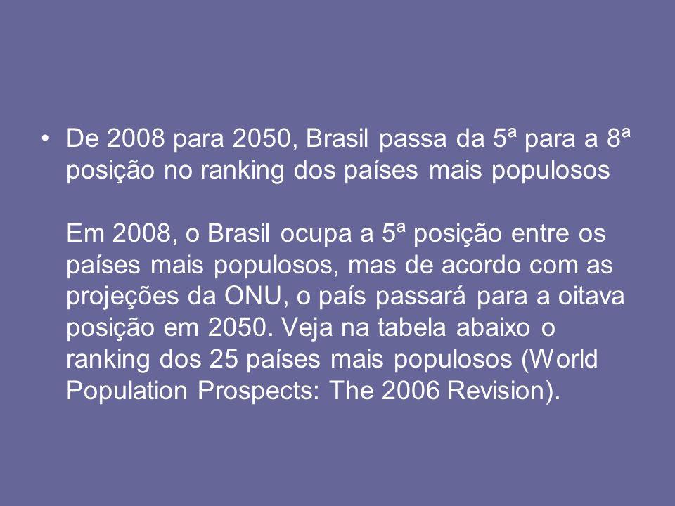 De 2008 para 2050, Brasil passa da 5ª para a 8ª posição no ranking dos países mais populosos Em 2008, o Brasil ocupa a 5ª posição entre os países mais