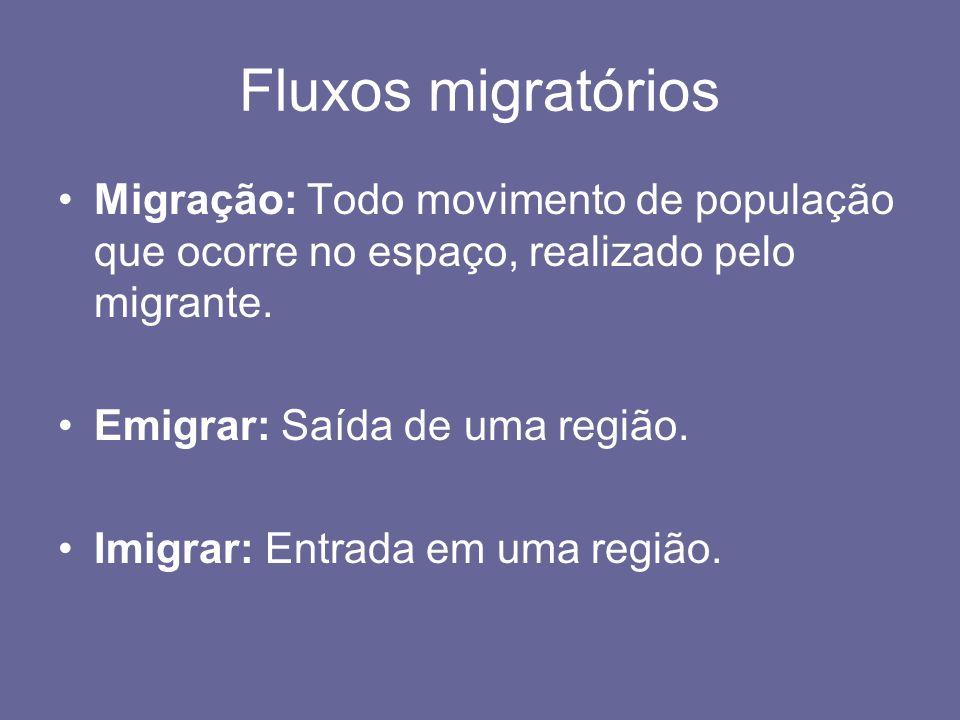 Causas dos movimentos: Repulsão: Explicam a saída da população e ocorrem nas áreas de emigração.