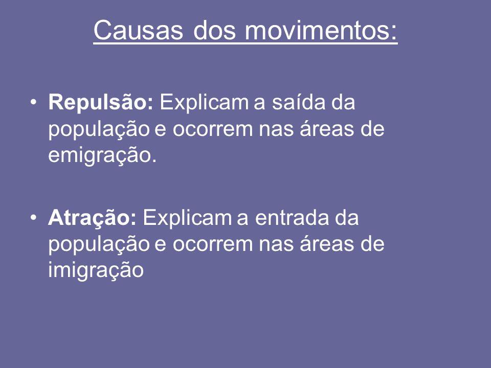 Motivos das migrações: Naturais: Devido ao clima ou fenômenos da natureza.