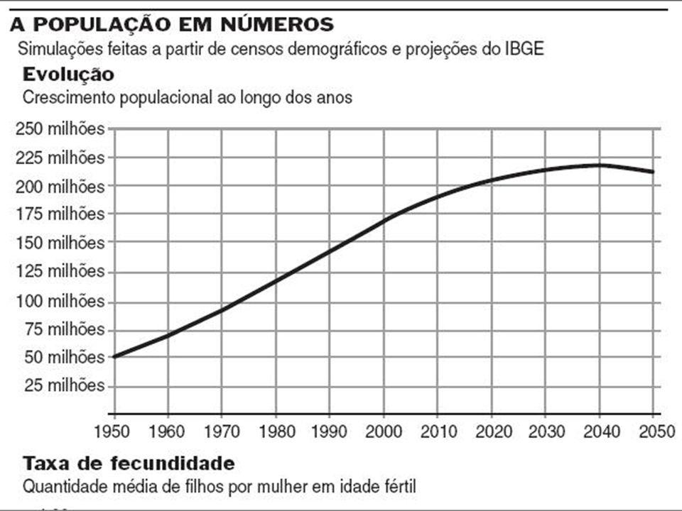 O que explica os gráficos anteriores.