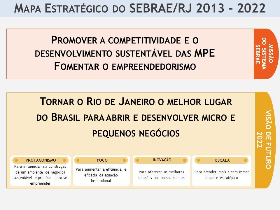 Programa Petróleo e Gás M APA E STRATÉGICO DO SEBRAE/RJ 2013 - 2022 P ROMOVER A COMPETITIVIDADE E O DESENVOLVIMENTO SUSTENTÁVEL DAS MPE F OMENTAR O EMPREENDEDORISMO MISSÃO DO SISTEMA SEBRAE T ORNAR O R IO DE J ANEIRO O MELHOR LUGAR DO B RASIL PARA ABRIR E DESENVOLVER MICRO E PEQUENOS NEGÓCIOS VISÃO DE FUTURO 2022 Para aumentar a eficiência e eficácia da atuação institucional FOCO Para oferecer as melhores soluções aos nossos clientes INOVAÇÃO Para atender mais e com maior alcance estratégico ESCALA Para influenciar na construção de um ambiente de negócios sustentável e propício para se empreender PROTAGONISMO