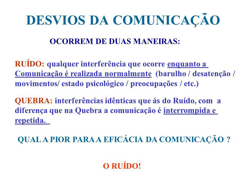DESVIOS DA COMUNICAÇÃO OCORREM DE DUAS MANEIRAS: RUÍDO: qualquer interferência que ocorre enquanto a Comunicação é realizada normalmente (barulho / de