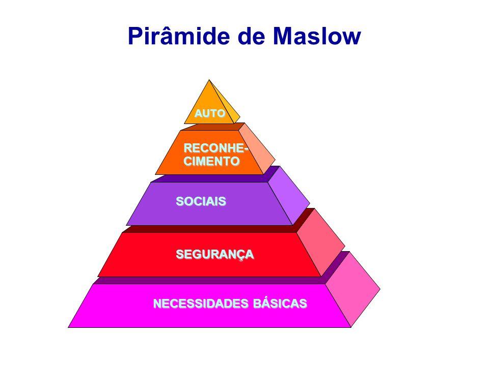 Pirâmide de Maslow AUTO RECONHE-CIMENTO SOCIAIS SEGURANÇA NECESSIDADES BÁSICAS