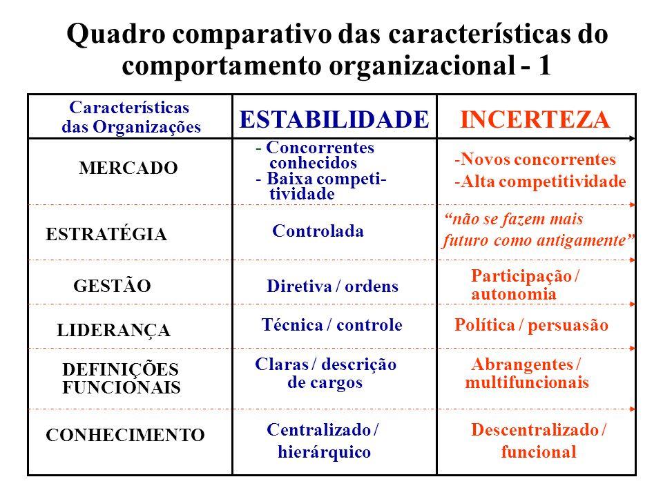 Quadro comparativo das características do comportamento organizacional - 1 Características das Organizações ESTABILIDADEINCERTEZA MERCADO - Concorrent