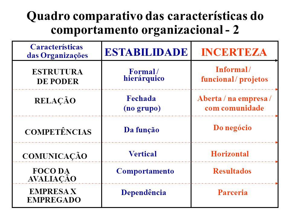 Quadro comparativo das características do comportamento organizacional - 2 Características das Organizações ESTABILIDADEINCERTEZA ESTRUTURA DE PODER F