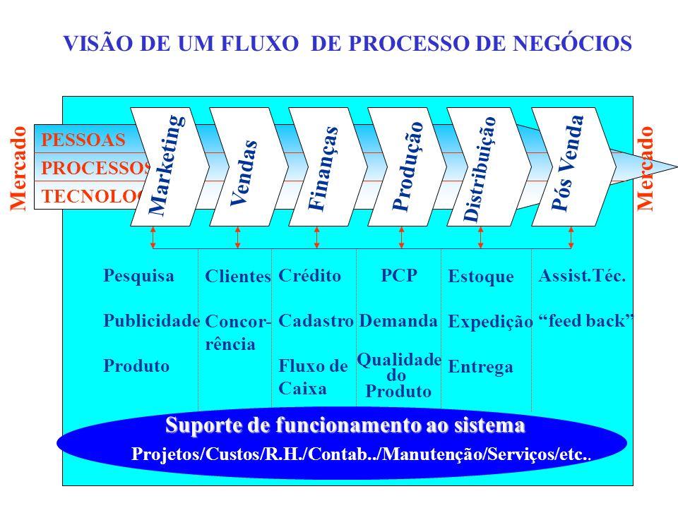 VISÃO DE UM FLUXO DE PROCESSO DE NEGÓCIOS PESSOAS PROCESSOS TECNOLOGIA Marketing Vendas Finanças Produção Distribuição Pós Venda Mercado Clientes Conc
