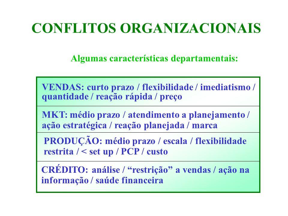 CONFLITOS ORGANIZACIONAIS Algumas características departamentais: VENDAS: curto prazo / flexibilidade / imediatismo / quantidade / reação rápida / pre